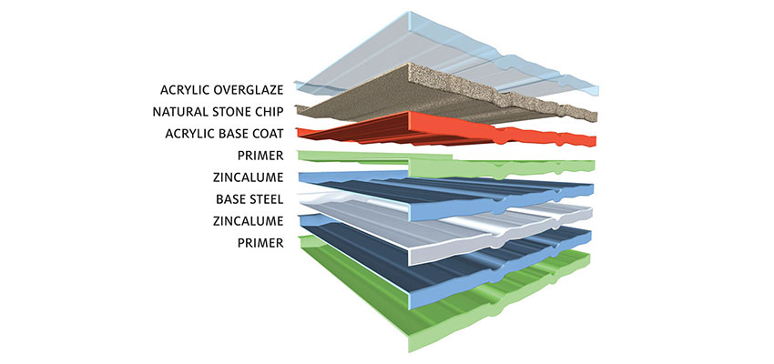 Tilcor Stone coated steel roofing layer infographic